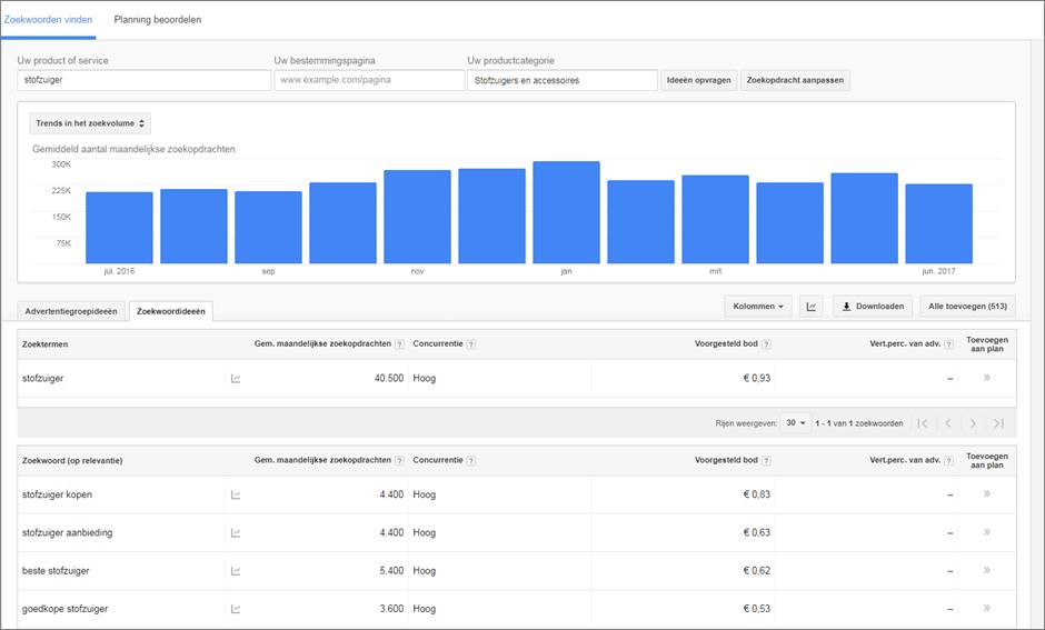 Zoekwoordplanner Google AdWords