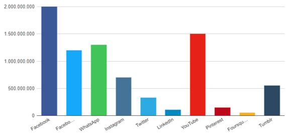 Aantal social media gebruikers