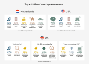 top activities of smart speaker owners